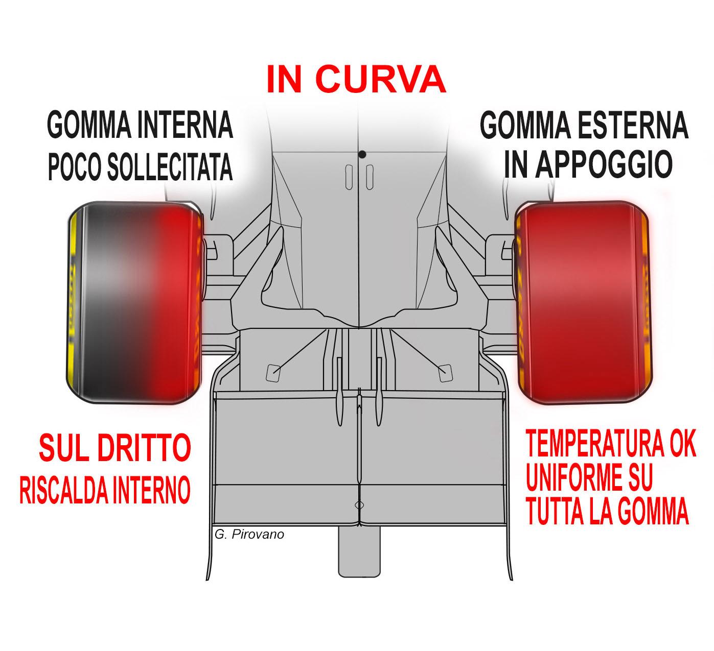 F.1 IL CASO GOMME Quello che la Pirelli non dice e i team non ammettono